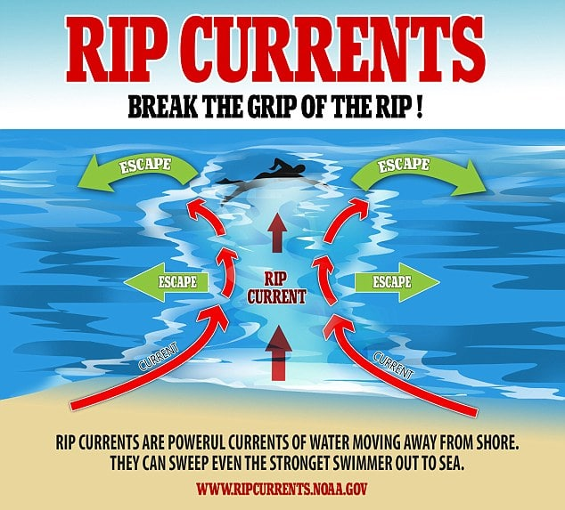 Rip Current Warning